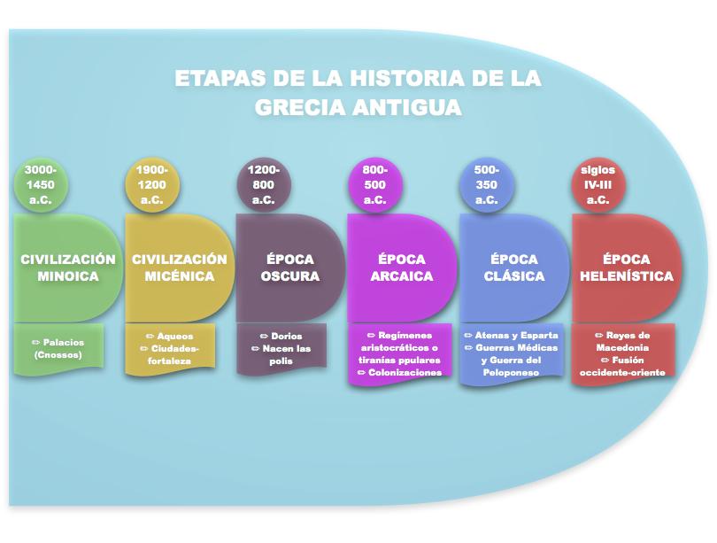 categorias historia antigua