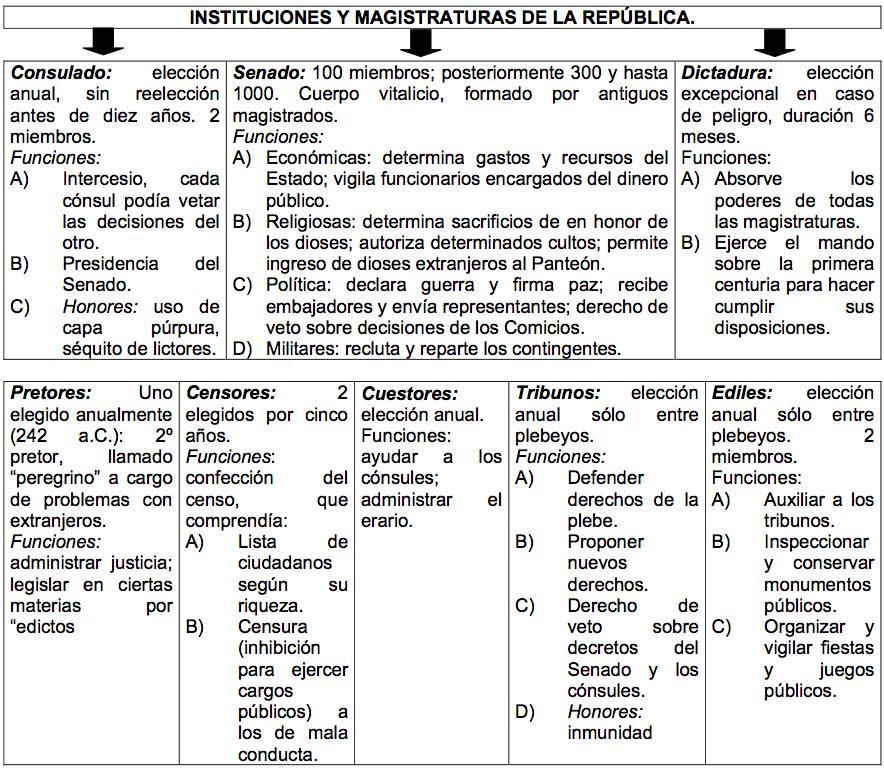 Comparacion Del Matrimonio Romano Y El Actual : Roma prueba de síntesis clÍstenes