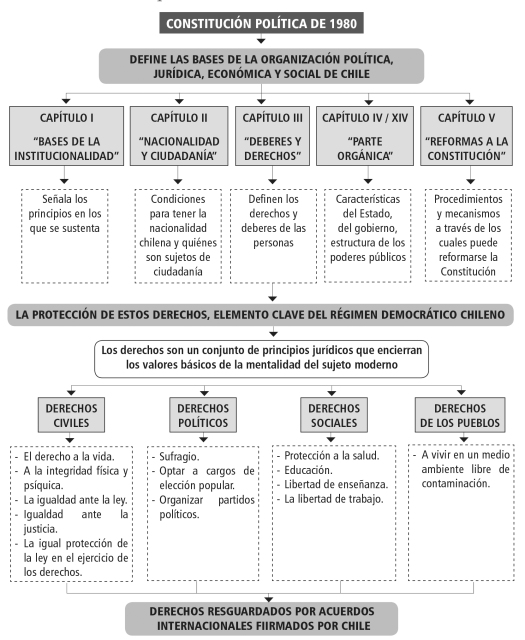 institucionalidad-polc3adtica-i-3