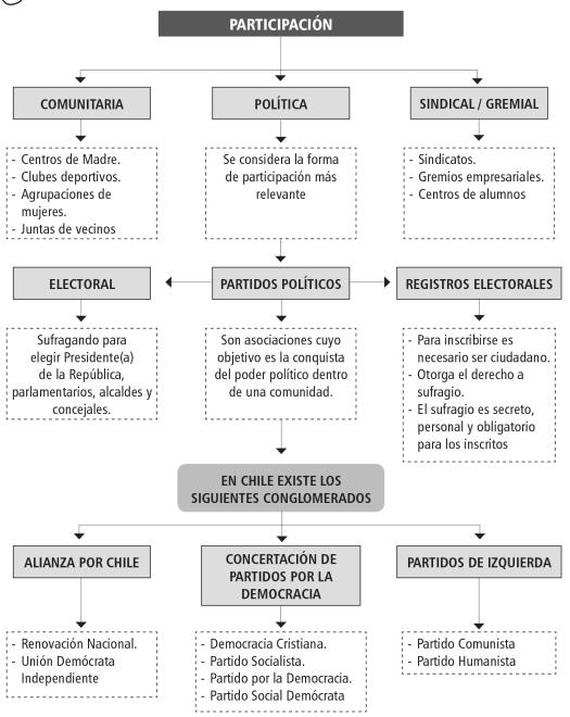 institucionalidad-polc3adtica-ii-3