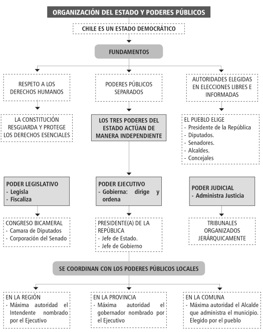 institucionalidad-polc3adtica-iii-3